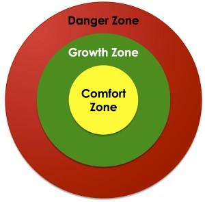 zones-of-productivity