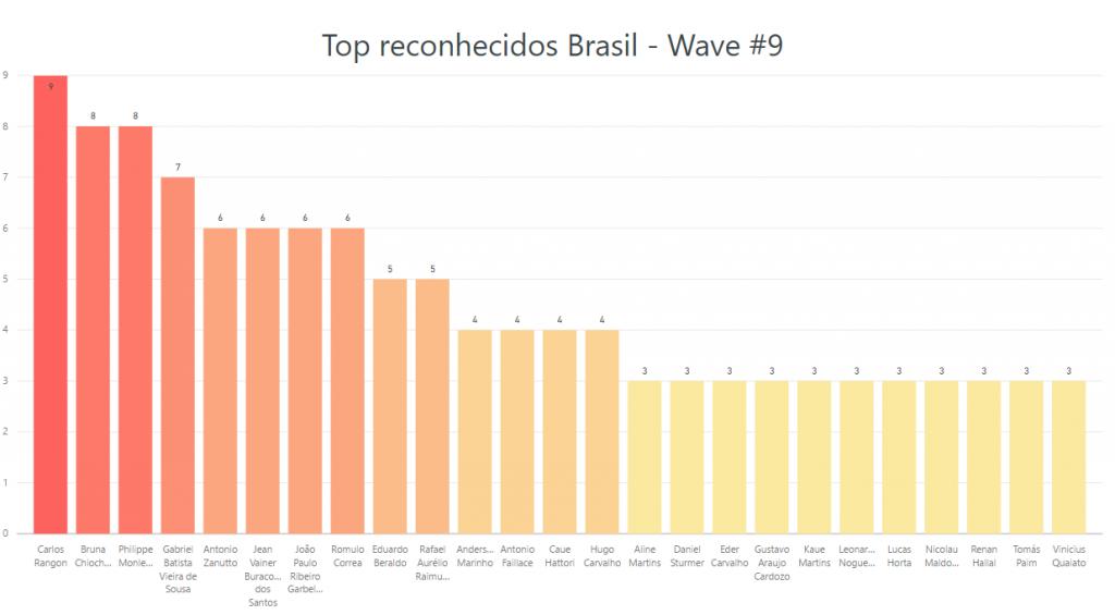 Top pessoas reconhecidas wave 9 Brasil
