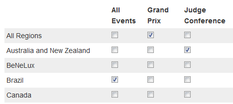 he sample settings shown would notify you whenever a Grand Prix is created in any region, whenever any event is created in Brazil, and whenever a Judge Conference is created in Australia or New Zealand.