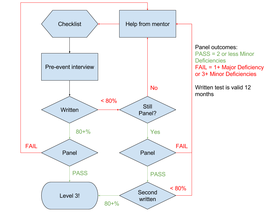 (Flowchart of L3 process)