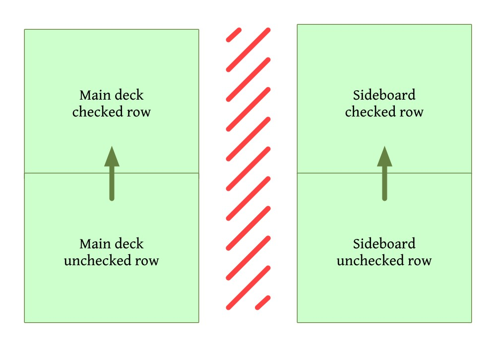 Lanes diagram